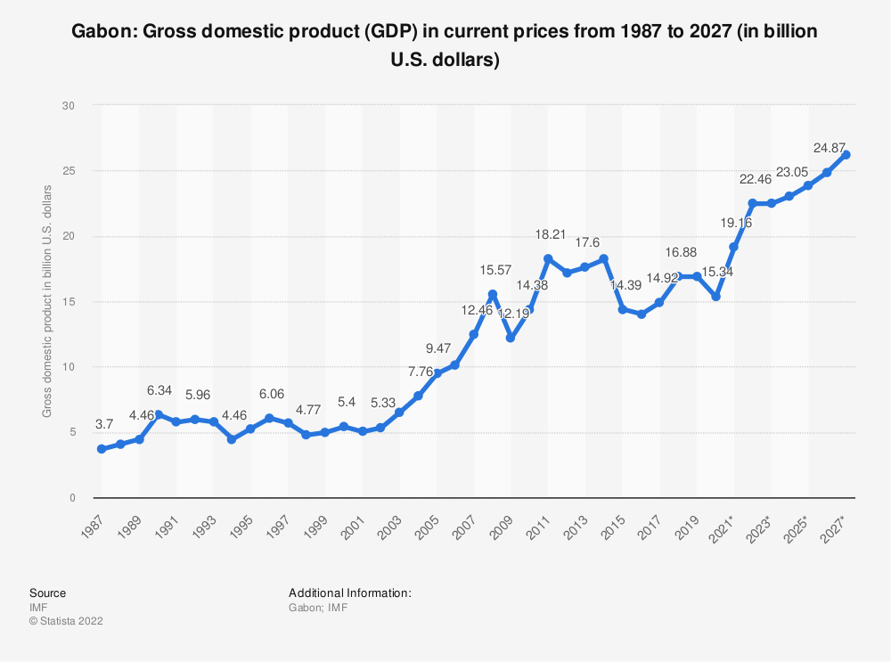 Statistic: Gabon: Gross domestic product (GDP) in current prices from 1984 to 2024 (in billion U.S. dollars) | Statista