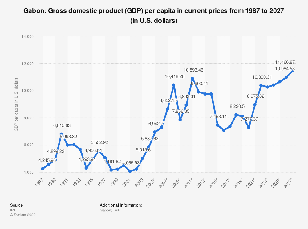 Statistic: Gabon: Gross domestic product (GDP) per capita in current prices from 1984 to 2024 (in U.S. dollars) | Statista