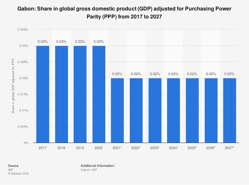 Statistic: Gabon: Share in global gross domestic product (GDP) adjusted for Purchasing Power Parity (PPP) from 2014 to 2024 | Statista