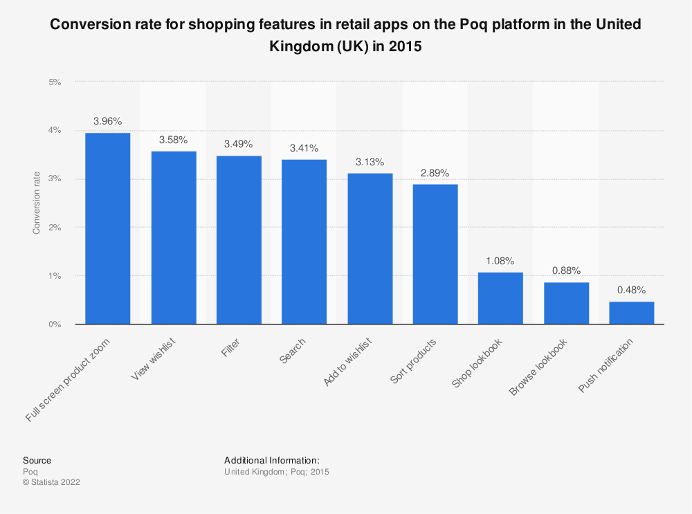 Statistic: Conversion rate for shopping features in retail apps on the Poq platform in the United Kingdom (UK) in 2015 | Statista