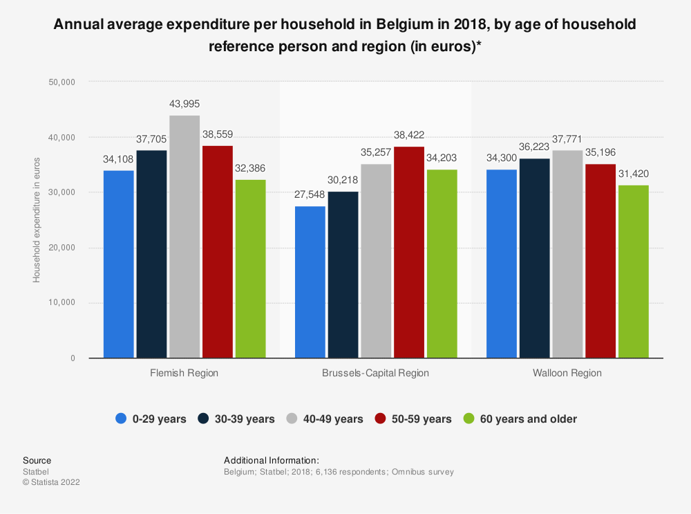 Statistic: Annual average expenditure per household in Belgium in 2018, by age of household reference person and region (in euros)*   Statista