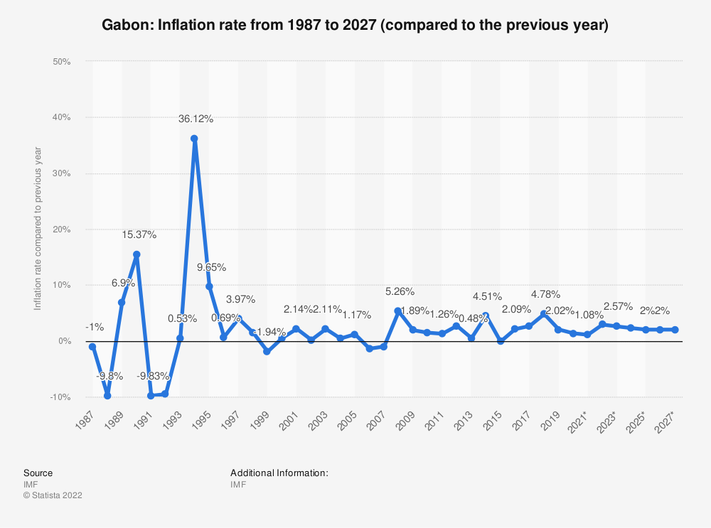 Statistic: Gabon: Inflation rate from 1984 to 2024 (compared to the previous year) | Statista