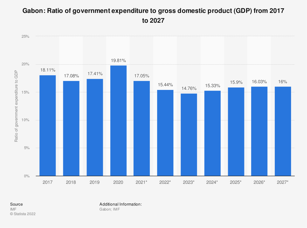 Statistic: Gabon: Ratio of government expenditure to gross domestic product (GDP) from 2014 to 2024 | Statista