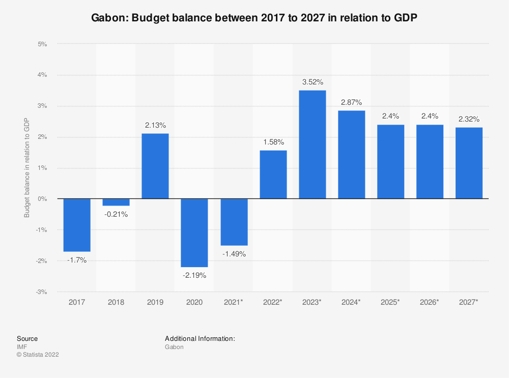 Statistic: Gabon: Budget balance between 2014 to 2024 in relation to GDP | Statista