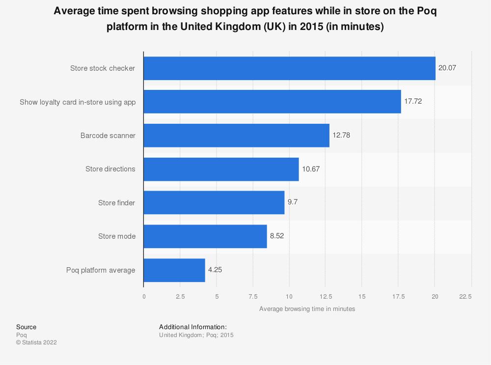 Statistic: Average time spent browsing shopping app features while in store on the Poq platform in the United Kingdom (UK) in 2015 (in minutes) | Statista