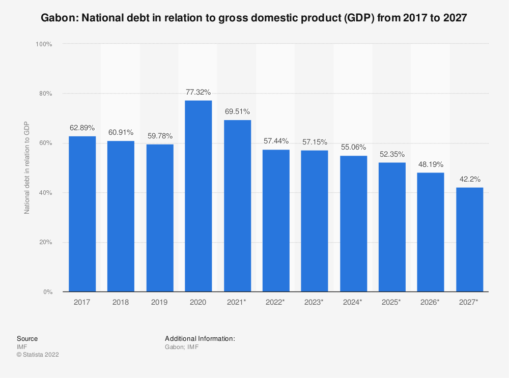 Statistic: Gabon: National debt in relation to gross domestic product (GDP) from 2014 to 2024 | Statista