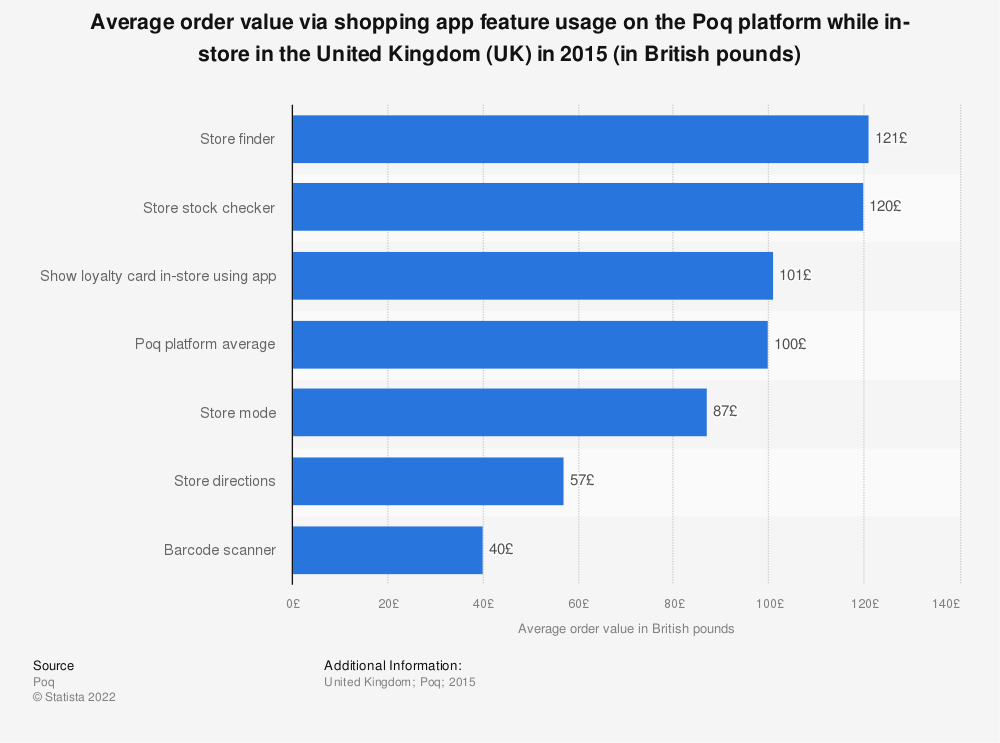Statistic: Average order value via shopping app feature usage on the Poq platform while in-store in the United Kingdom (UK) in 2015 (in British pounds) | Statista