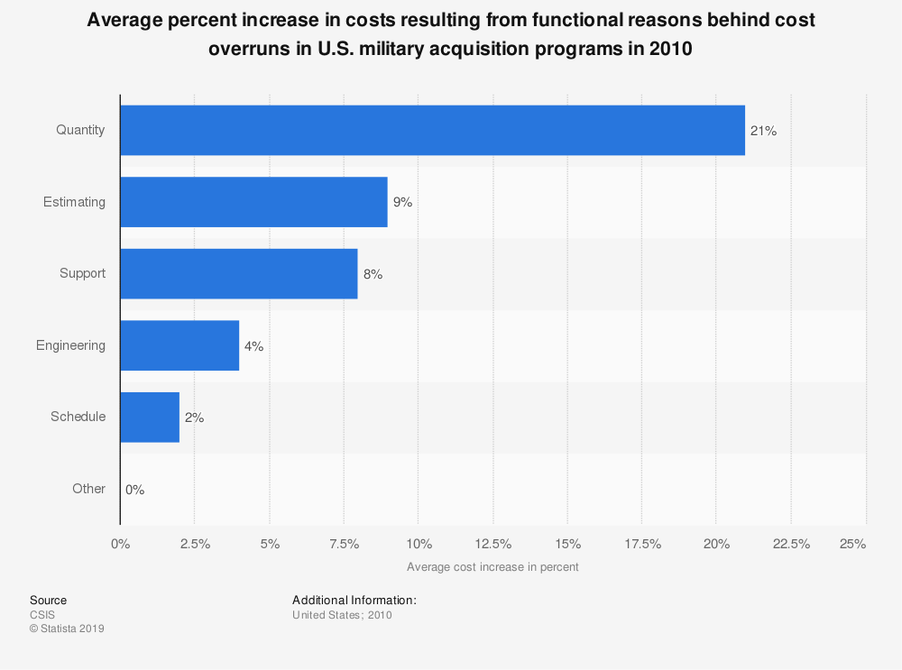 Statistic: Average percent increase in costs resulting from functional reasons behind cost overruns in U.S. military acquisition programs in 2010 | Statista