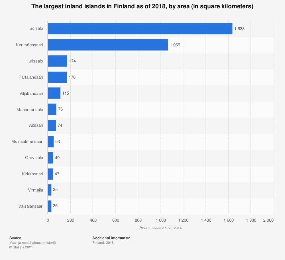 Statistic: The largest inland islands in Finland as of 2018, by area (in square kilometers)   Statista