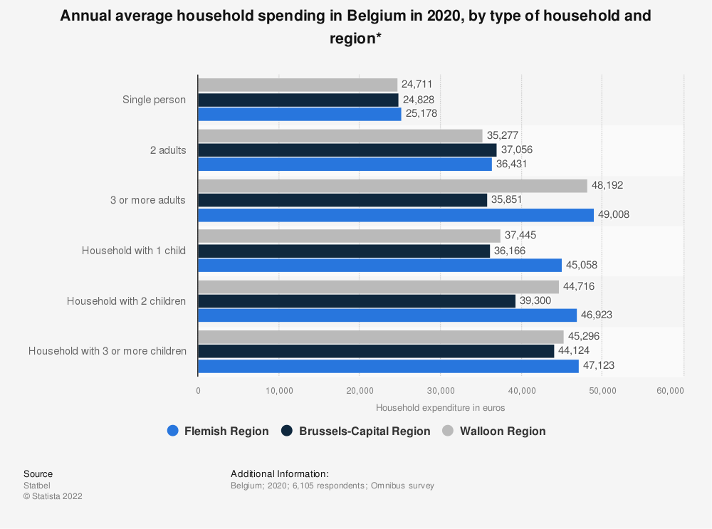 Statistic: Annual average household spending in Belgium in 2018, by type of household and region* | Statista