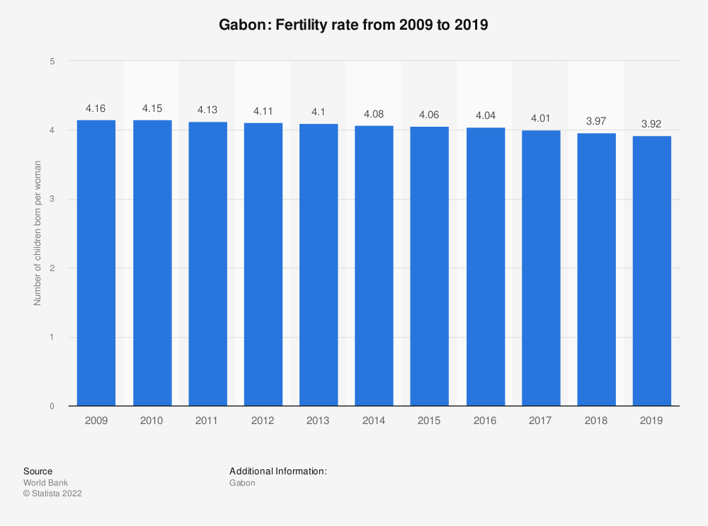 Statistic: Gabon: Fertility rate from 2007 to 2017 | Statista