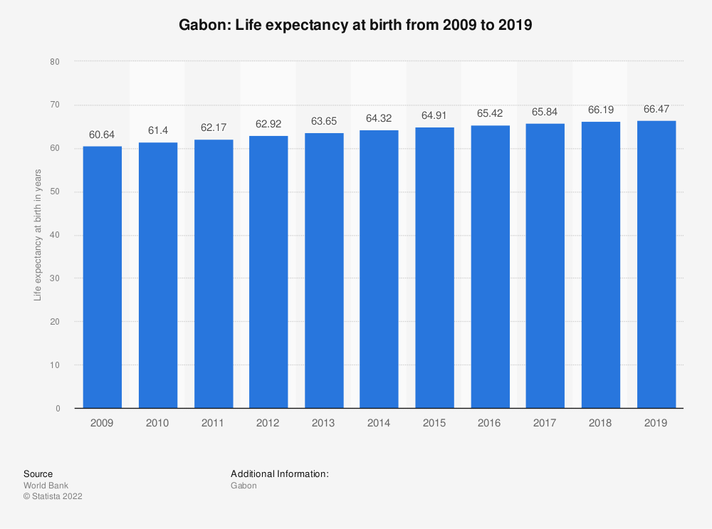 Statistic: Gabon: Life expectancy at birth from 2007 to 2017 | Statista