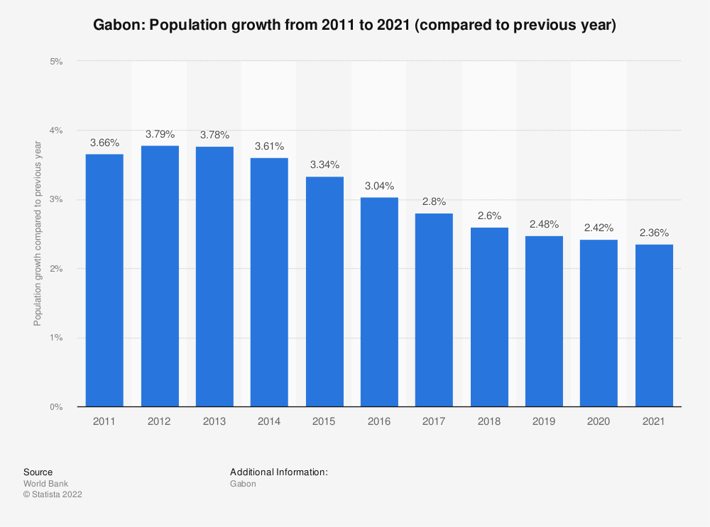 Statistic: Gabon: Population growth from 2008 to 2018 (compared to previous year) | Statista
