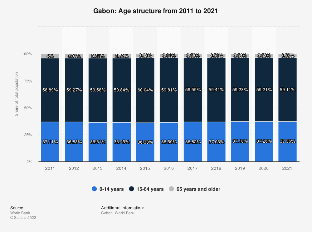 Statistic: Gabon: Age structure from 2008 to 2018 | Statista