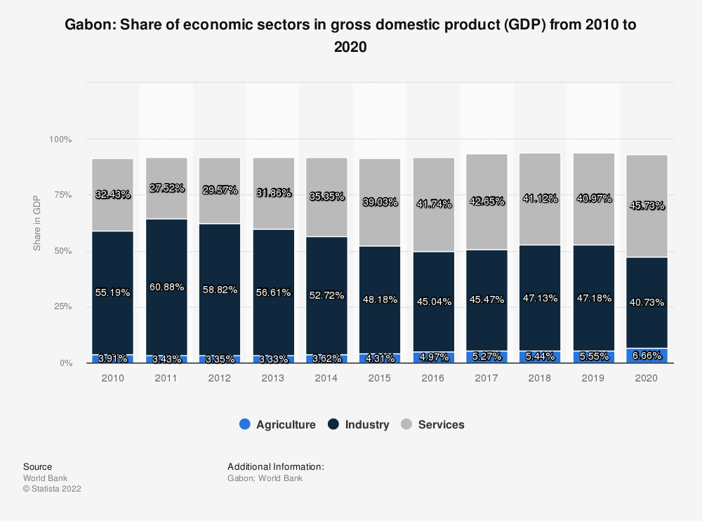 Statistic: Gabon: Share of economic sectors in gross domestic product (GDP) from 2008 to 2018 | Statista