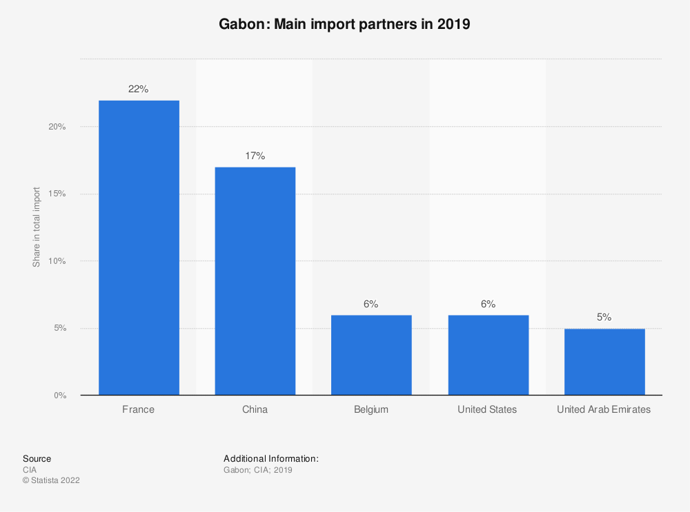 Statistic: Gabon: Main import partners in 2017 | Statista