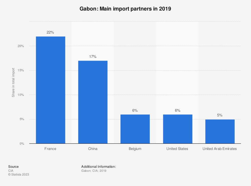 Statistic: Gabon: Main import partners in 2017 | Statista