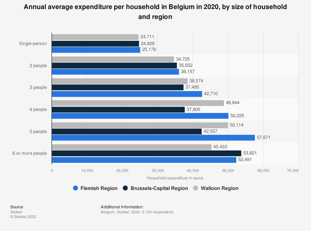 Statistic: Annual average expenditure per household in Belgium in 2018, by size of household and region* | Statista