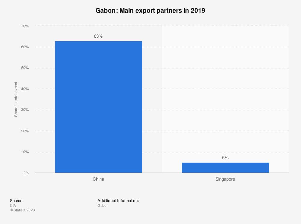 Statistic: Gabon: Main export partners in 2017 | Statista