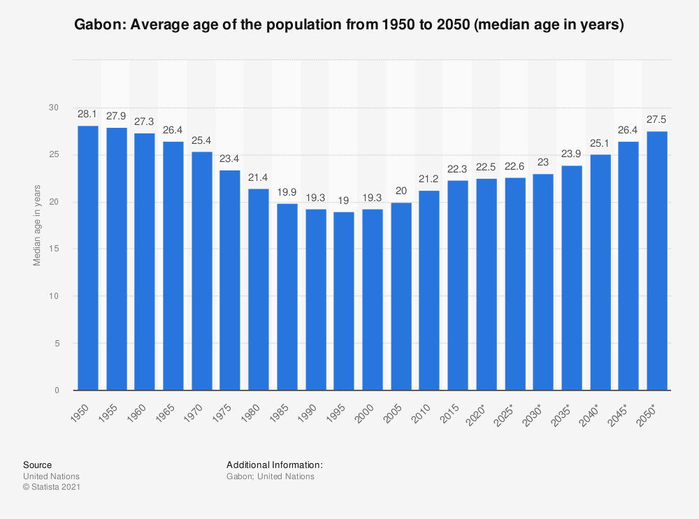 Statistic: Gabon: Average age of the population from 1950 to 2050 (median age in years) | Statista