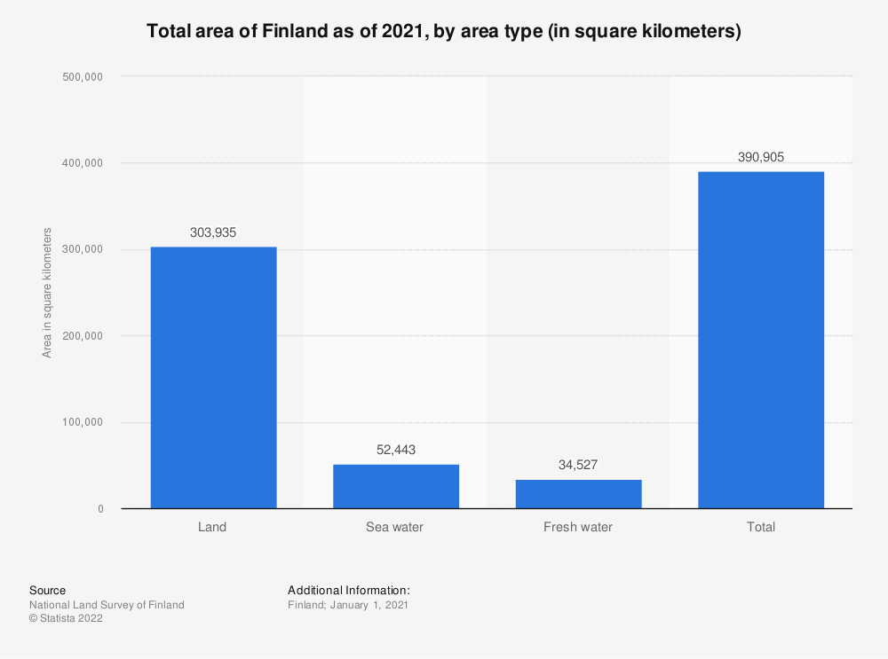 Statistic: Total area of Finland as of 2017, by type (in square kilometers) | Statista