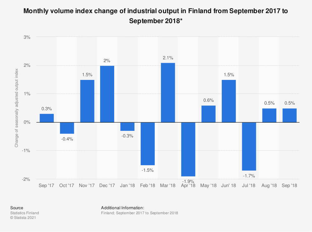Statistic: Monthly volume index change of industrial output in Finland from September 2017 to September 2018* | Statista