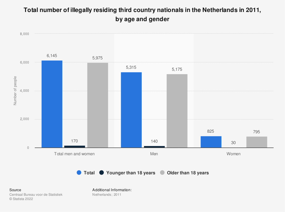 Statistic: Total number of illegally residing third country nationals in the Netherlands in 2011, by age and gender | Statista