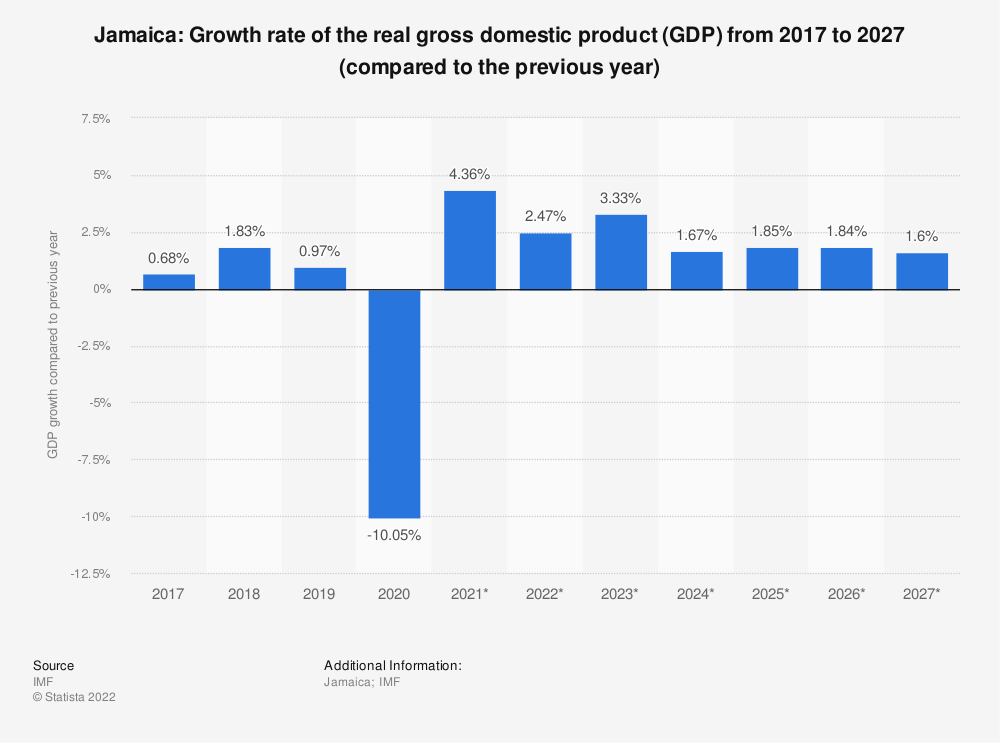 Statistic: Jamaica: Growth rate of the real gross domestic product (GDP) from 2009 to 2021 (compared to the previous year) | Statista