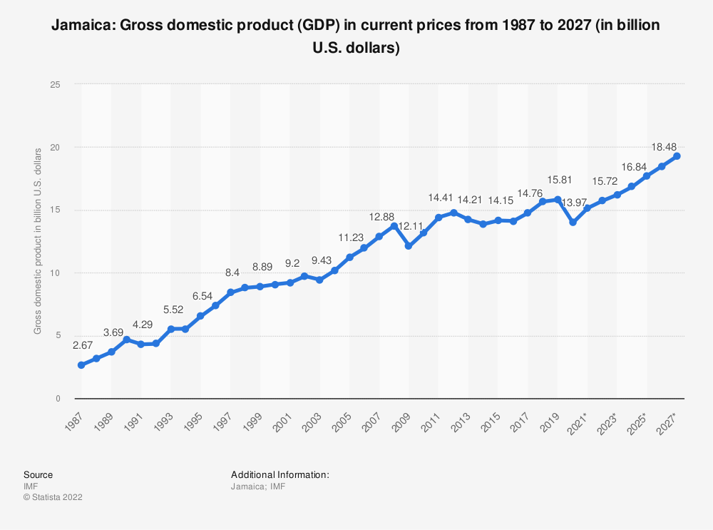Statistic: Jamaica: Gross domestic product (GDP) in current prices from 1984 to 2024 (in billion U.S. dollars) | Statista