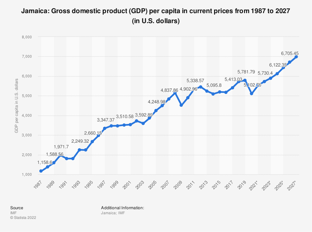 Statistic: Jamaica: Gross domestic product (GDP) per capita in current prices from 1984 to 2024 (in U.S. dollars) | Statista