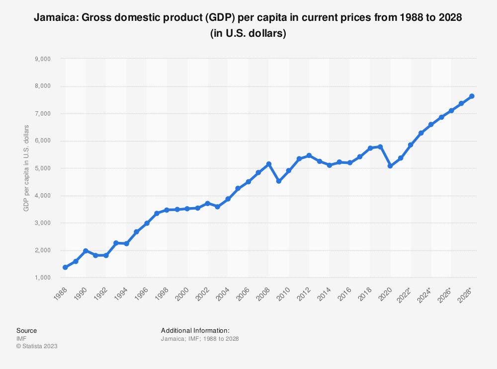 Jamaica gross domestic product gdp per capita 2012 2022 jamaica gross domestic product gdp per capita 2012 2022 statistic sciox Choice Image