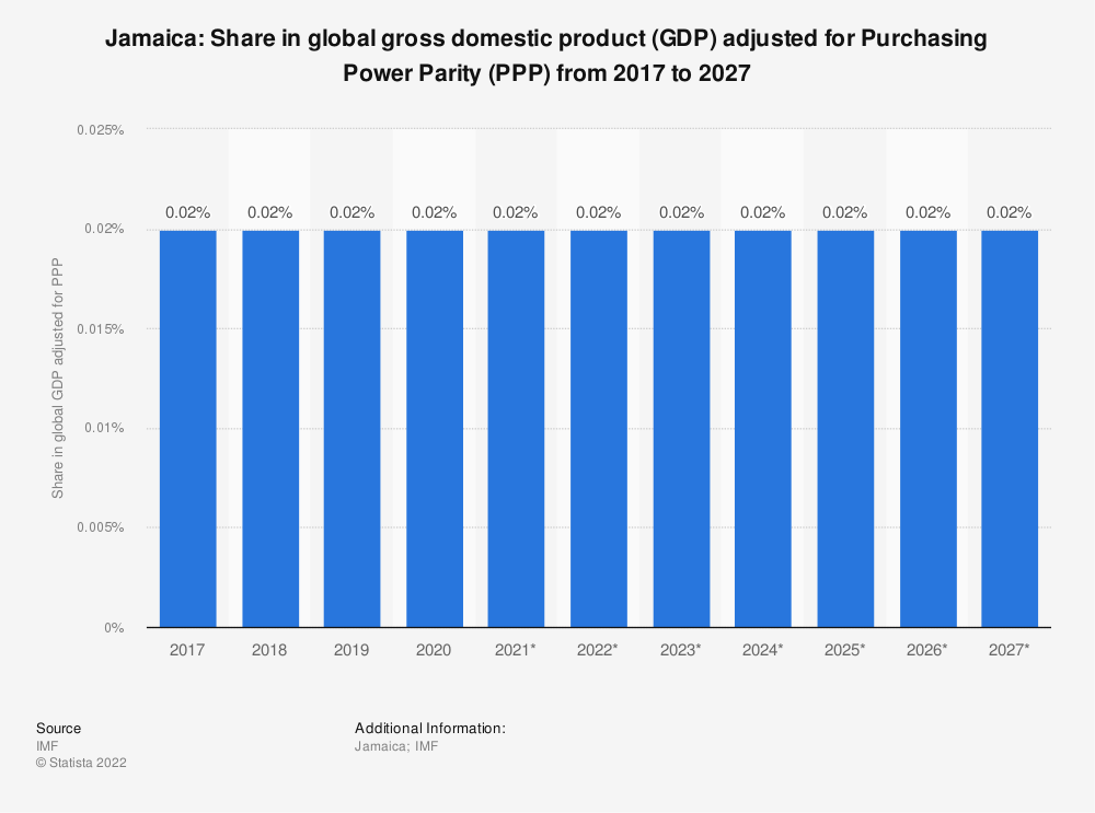Statistic: Jamaica: Share in global gross domestic product (GDP) adjusted for Purchasing Power Parity (PPP) from 2014 to 2024 | Statista