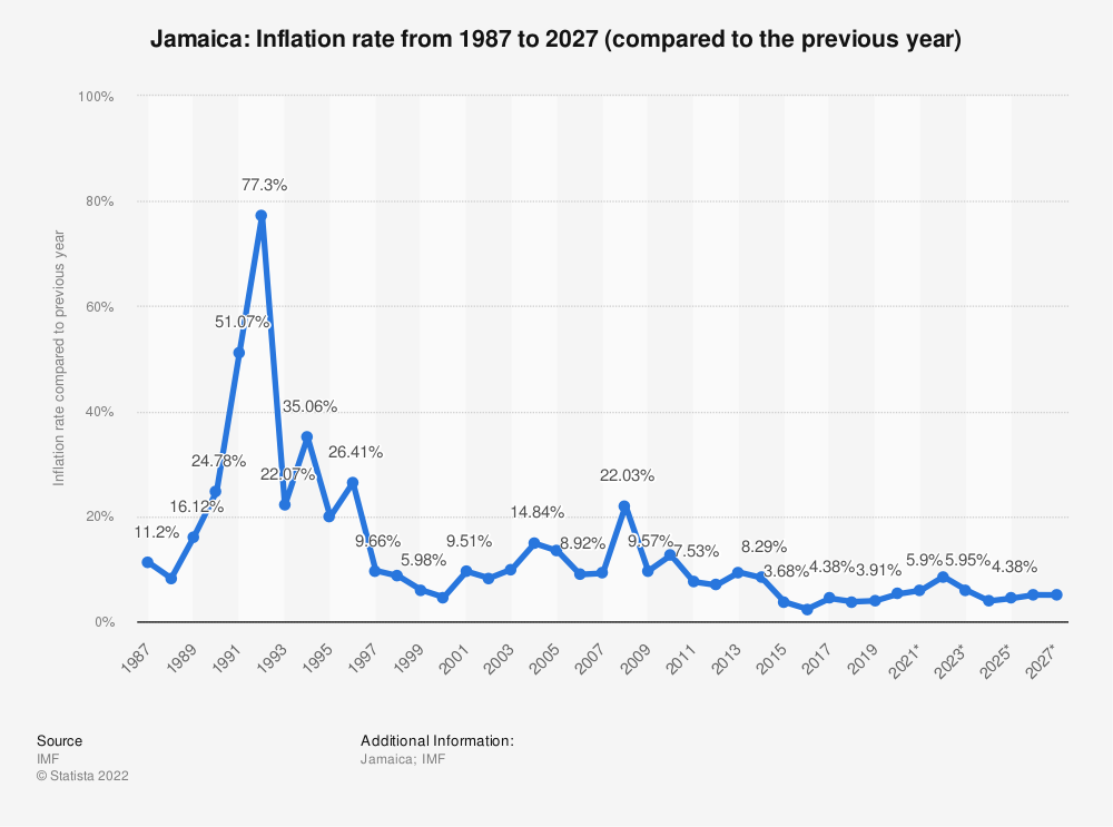 Statistic: Jamaica: Inflation rate from 1984 to 2021 (compared to the previous year) | Statista