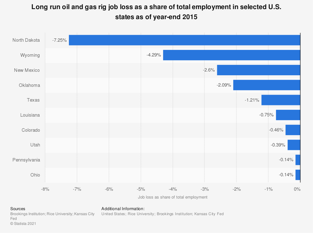 Statistic: Long run oil and gas rig job loss as a share of total employment in selected U.S. states as of year-end 2015 | Statista