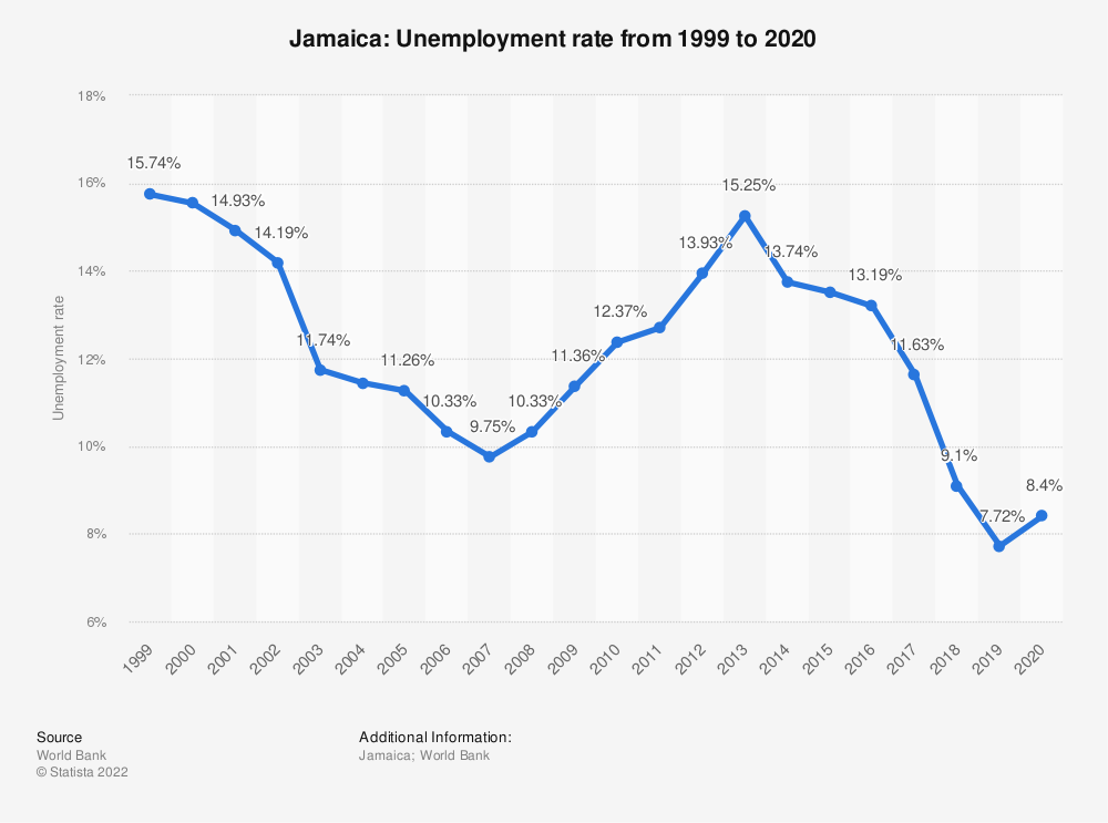 Jamaica Unemployment Rate 2007 To 2017 Statistic