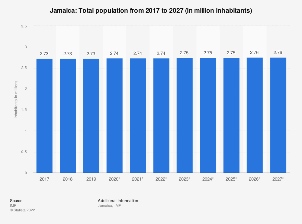 Statistic: Jamaica: Total population from 2014 to 2024 (in million inhabitants) | Statista