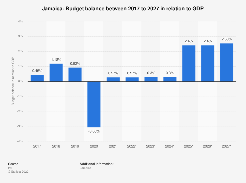 Statistic: Jamaica: Budget balance between 2009 to 2021 in relation to GDP | Statista