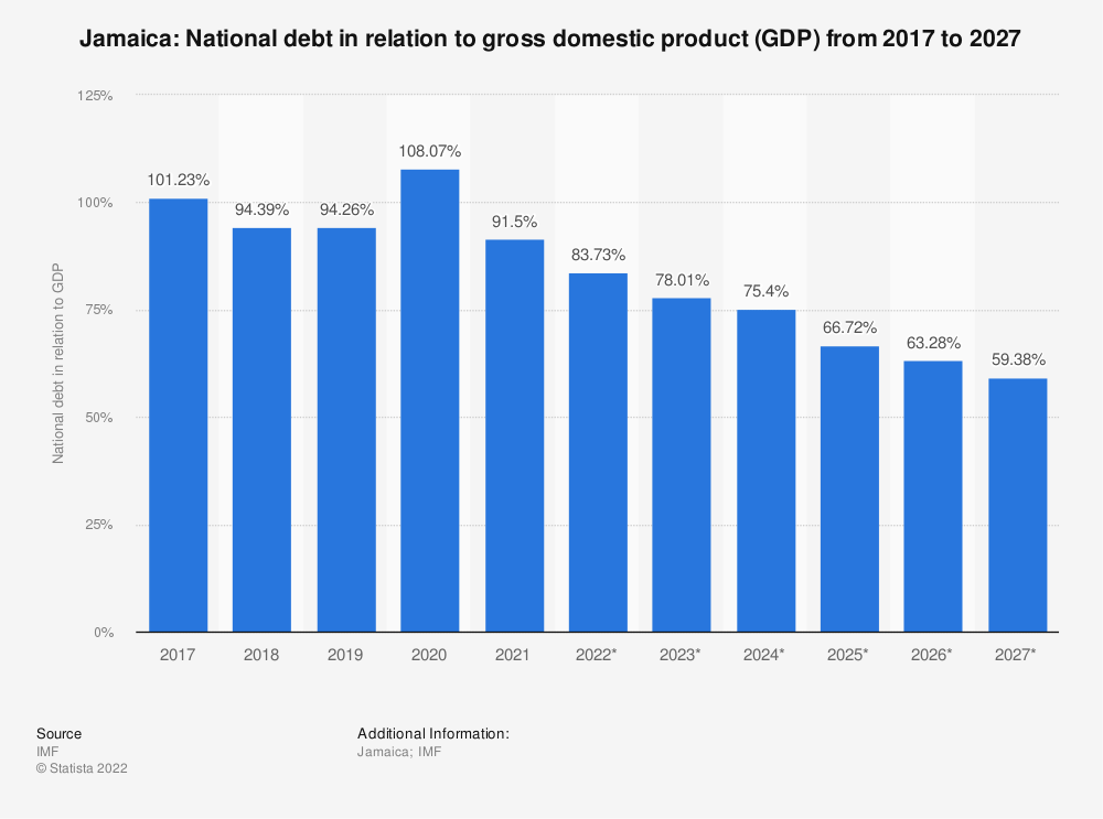 Statistic: Jamaica: National debt in relation to gross domestic product (GDP) from 2014 to 2024 | Statista