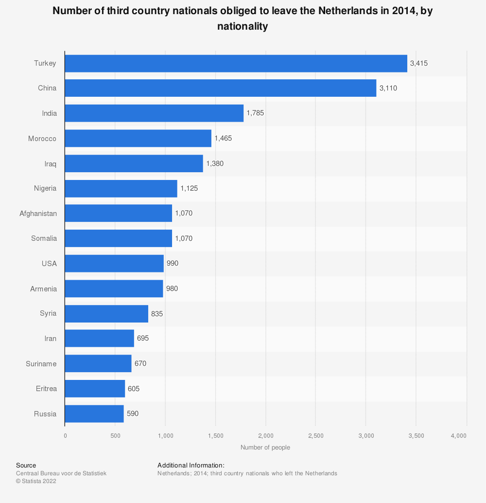 Statistic: Number of third country nationals obliged to leave the Netherlands in 2014, by nationality   Statista