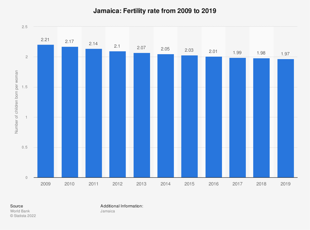 Statistic: Jamaica: Fertility rate from 2007 to 2017 | Statista