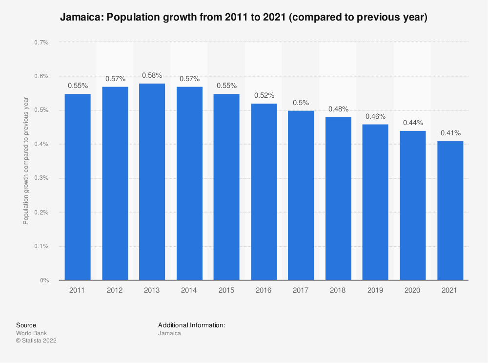 Statistic: Jamaica: Population growth from 2007 to 2017 (compared to previous year) | Statista