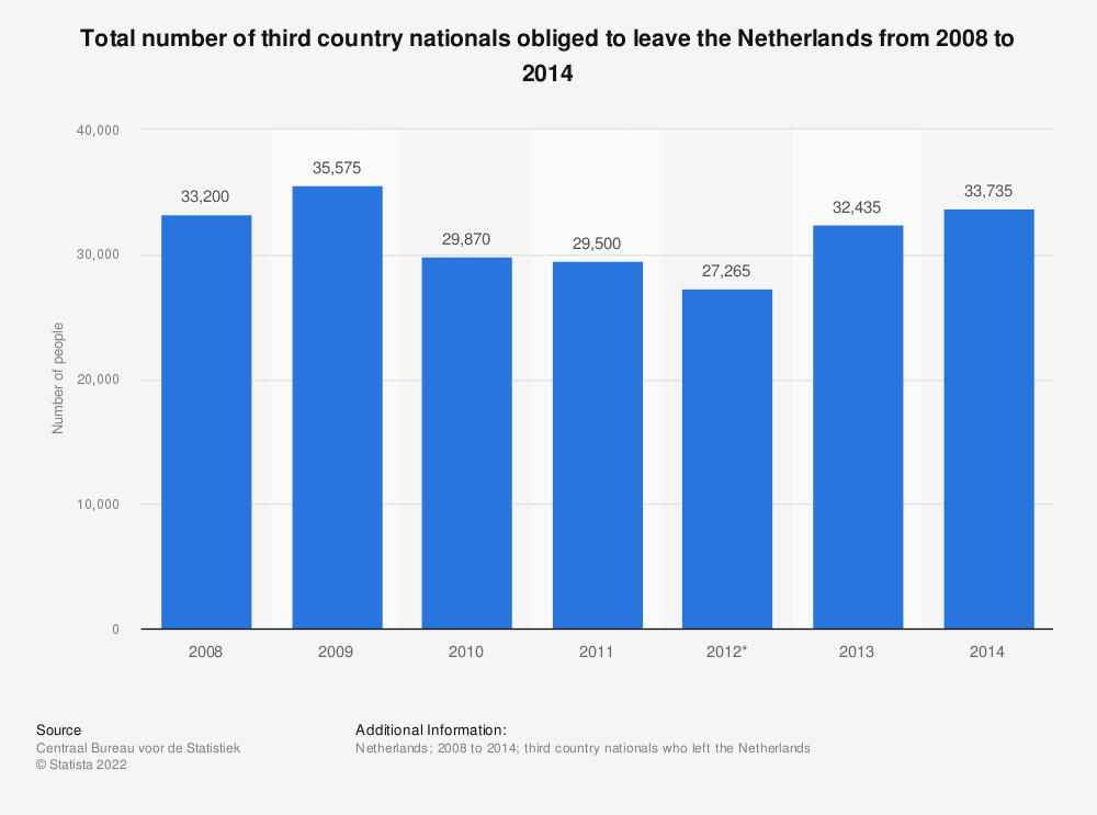 Statistic: Total number of third country nationals obliged to leave the Netherlands from 2008 to 2014 | Statista