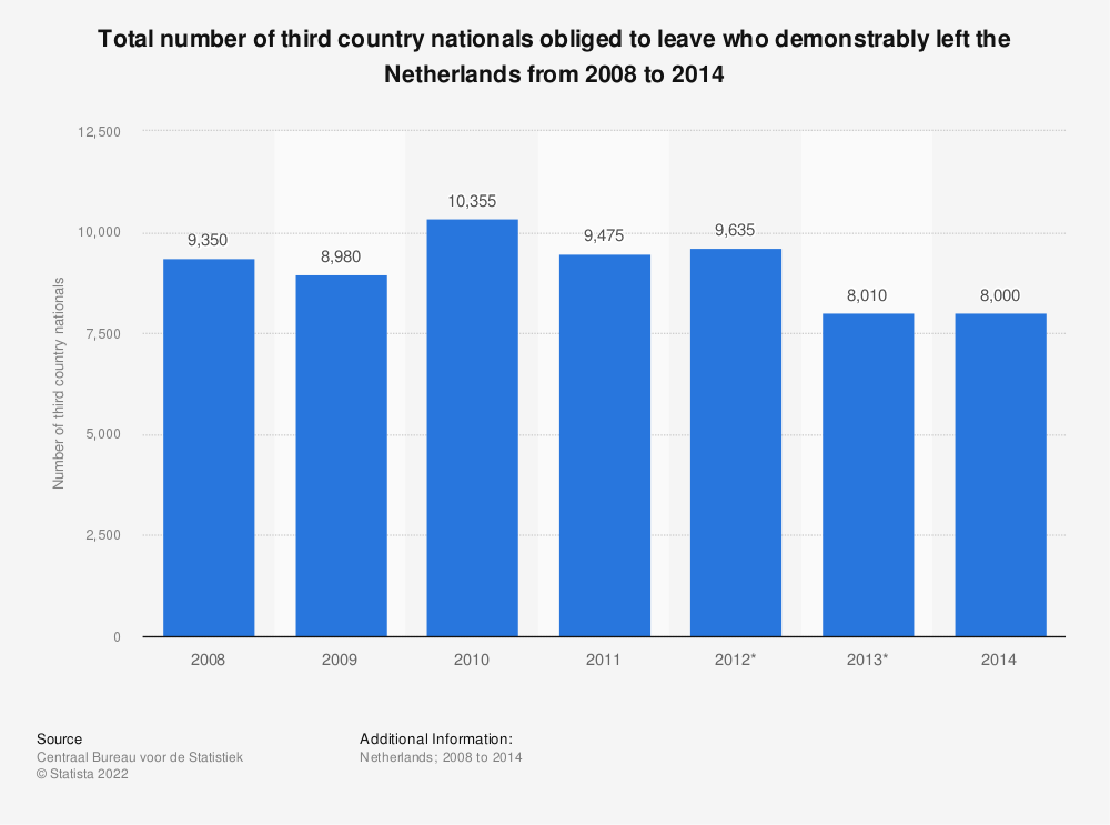 Statistic: Total number of third country nationals obliged to leave who demonstrably left the Netherlands from 2008 to 2014 | Statista