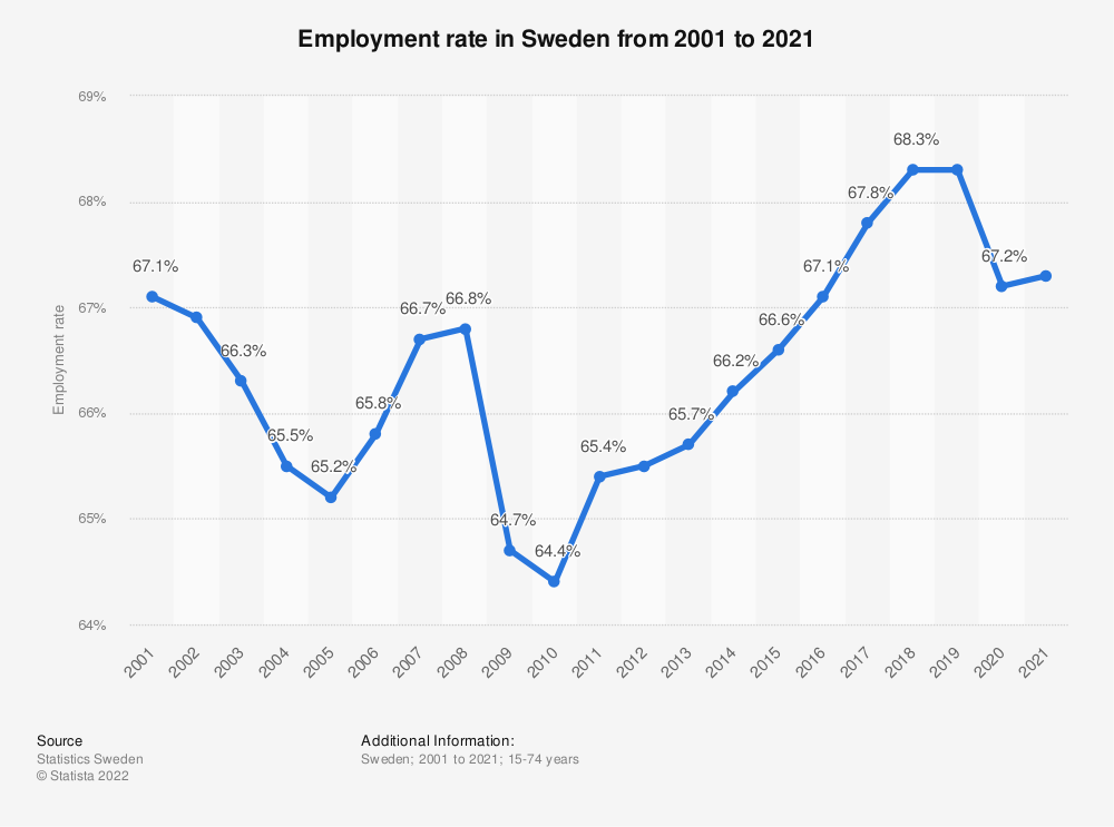Statistic: Employment rate in Sweden from 2009 to 2019 | Statista