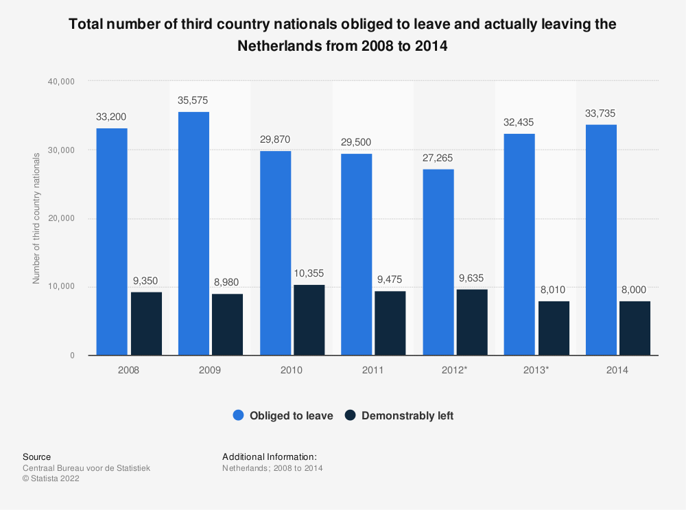 Statistic: Total number of third country nationals obliged to leave and actually leaving the Netherlands from 2008 to 2014 | Statista