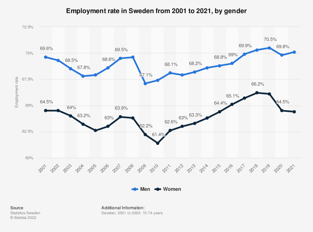 Statistic: Employment rate in Sweden from 2009 to 2019, by gender | Statista