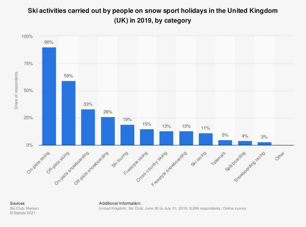 Statistic: Ski activities carried out by people on snow sport holidays in the United Kingdom (UK) in 2019, by category | Statista
