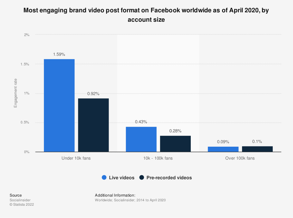 Statistic: Most engaging brand video post format on Facebook worldwide as of April 2020, by account size | Statista