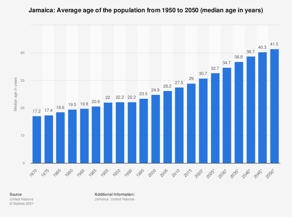 Statistic: Jamaica: Average age of the population from 1950 to 2050 (median age in years) | Statista