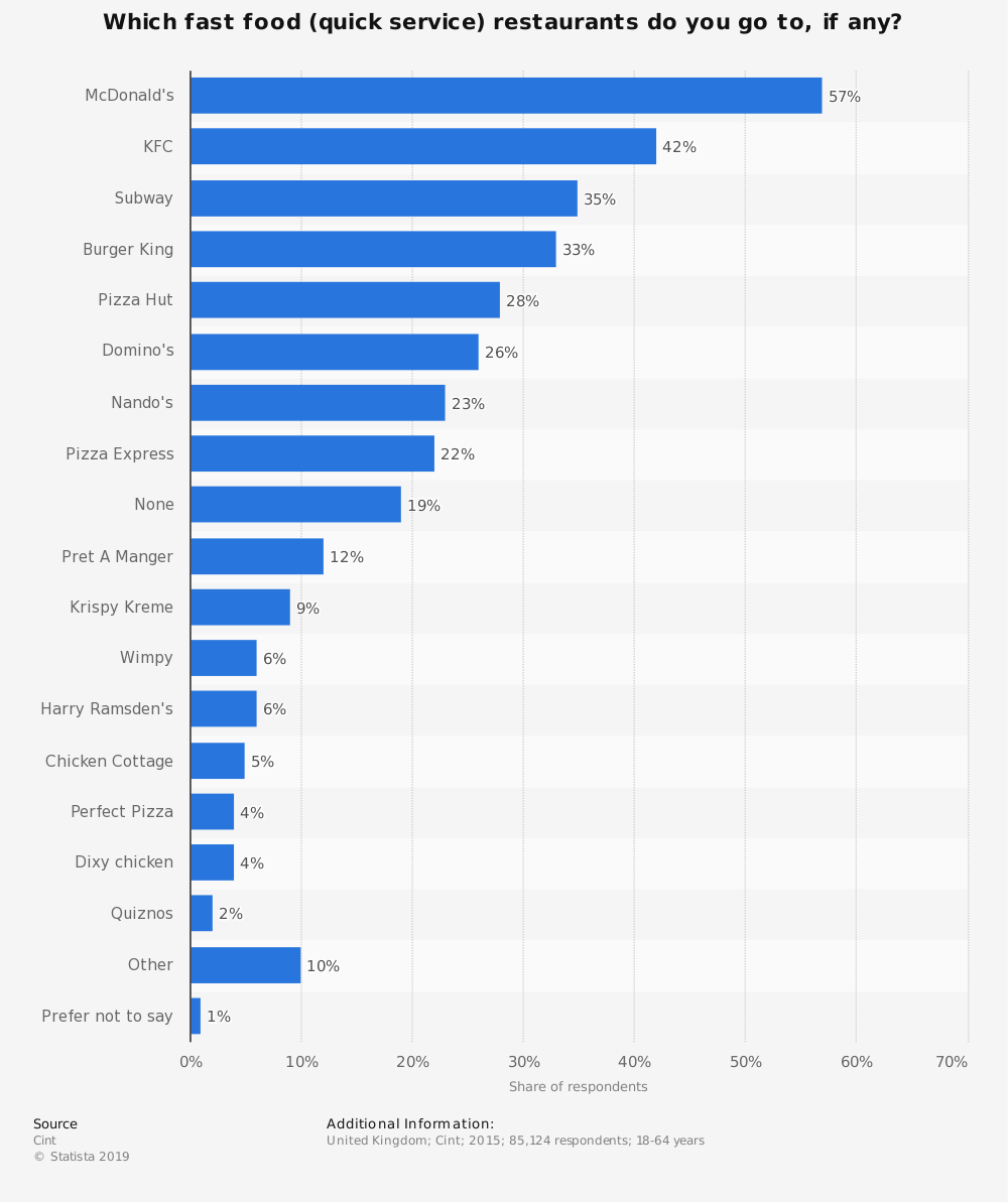 Statistic: Which fast food (quick service) restaurants do you go to, if any? | Statista